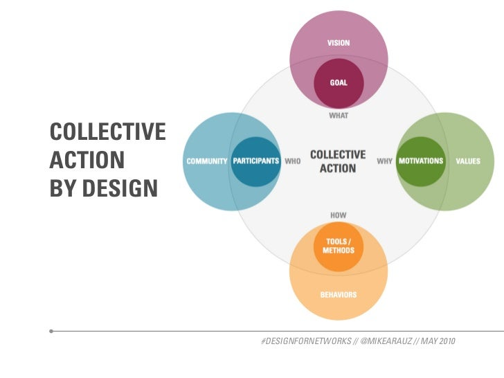 COLLECTIVE ACTION BY DESIGN                  #DESIGNFORNETWORKS // @MIKEARAUZ // MAY 2010