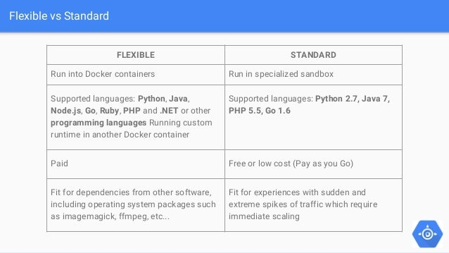 how to deploy a java application on google app engine flexible enviro rh slideshare net Google App Engine Launcher Google App Engine Tutorial