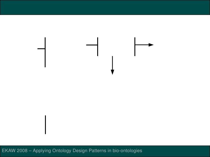ONTOLOGYPREPROCESSORLANGUAGE(OPPL)         HighlevelscriptinglanguageforOWL.                      SelectEntities ...