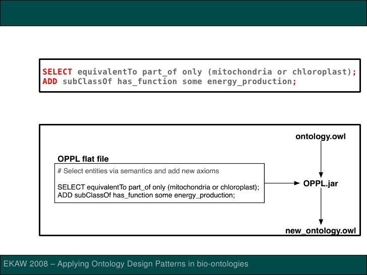 ONTOLOGYPREPROCESSORLANGUAGE(OPPL)           ONTOLOGYPREPROCESSORLANGUAGE         OPPLsyntax(ManchesterOWLSyntax...