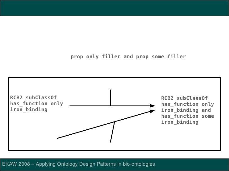 OPPLFORONTOLOGYDESIGNPATTERNS(ODPs)           OntologyDesignPatterns(ODPs):encapsulatecomplexsemantics,       ...