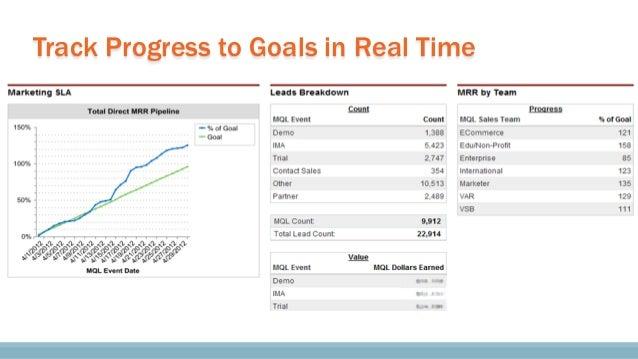 How to Build and Manage an Inbound Marketing Team #INBOUND2013