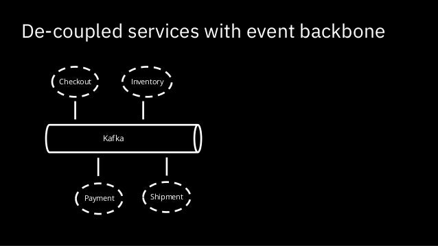 Event-Driven Workflow: Monitoring and Orchestrating Your