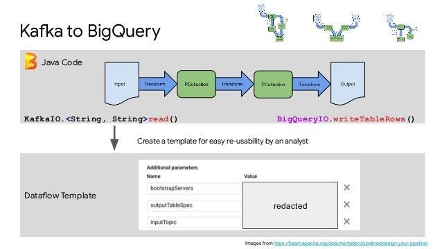 Machine Learning on Streaming Data using Kafka, Beam, and TensorFlow …