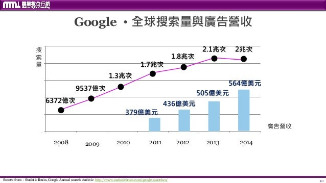 10 Google ‧全球搜索量與廣告營收 Source from:Statistic Brain, Google Annual search statistic http://www.statisticbrain.com/google-sea...