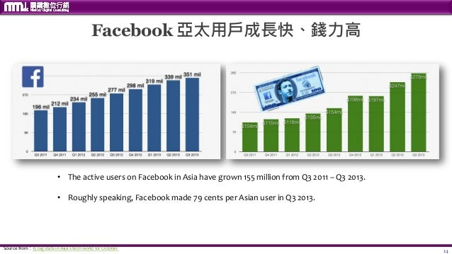14 Facebook 亞太用戶成長快、錢力高 • The active users on Facebook in Asia have grown 155 million from Q3 2011 – Q3 2013. • Roughly sp...