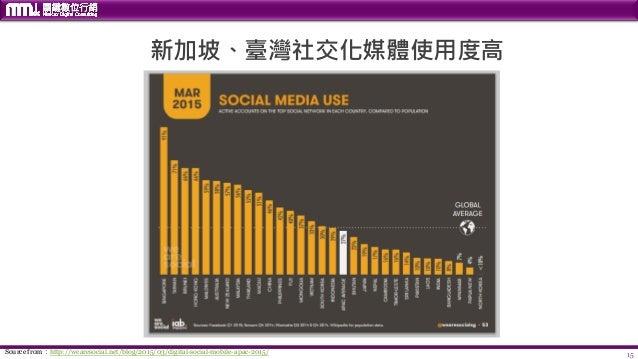 15Source from:http://wearesocial.net/blog/2015/03/digital-social-mobile-apac-2015/ 新加坡、臺灣社交化媒體使用度高