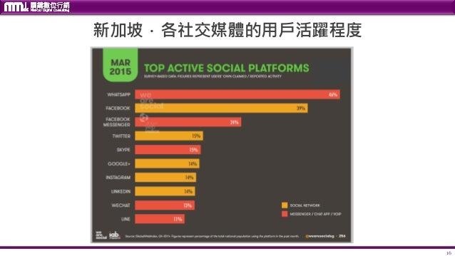 16 新加坡.各社交媒體的用戶活躍程度