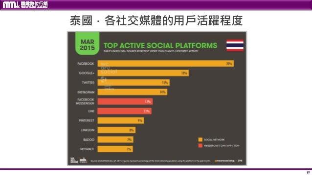 17 泰國.各社交媒體的用戶活躍程度 17