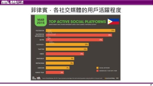 18 菲律賓.各社交媒體的用戶活躍程度 18