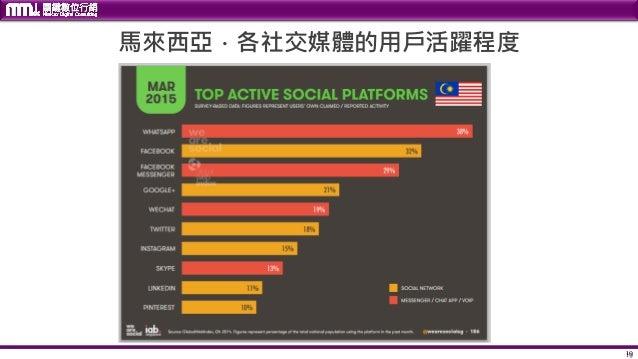 19 馬來西亞.各社交媒體的用戶活躍程度 19