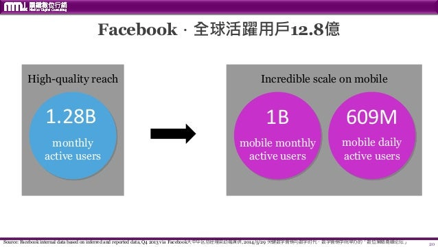 20 Facebook.全球活躍用戶12.8億 High-quality reach 1.28B monthly active users 1B mobile monthly active users 609M mobile daily act...