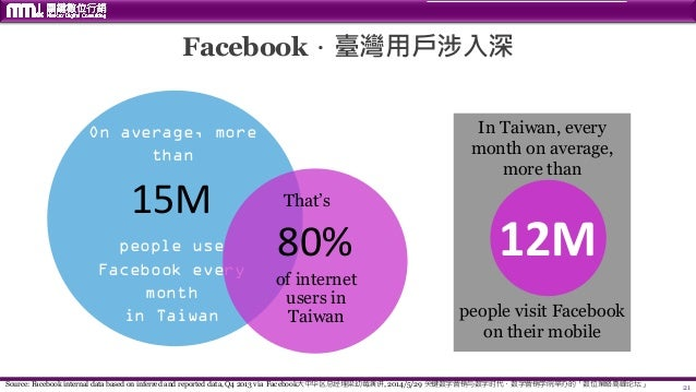 21 Facebook.臺灣用戶涉入深 15M people use Facebook every month in Taiwan On average, more than 80% of internet users in Taiwan Th...