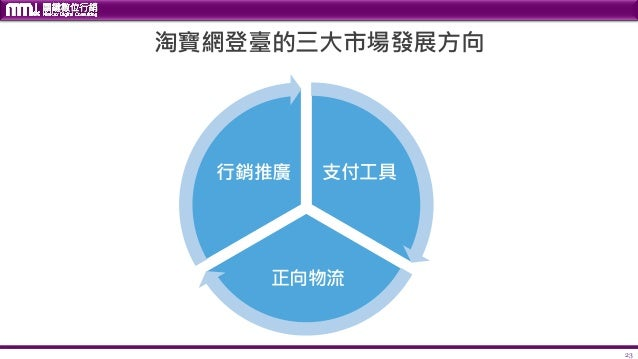 23 淘寶網登臺的三大市場發展方向 支付工具 正向物流 行銷推廣