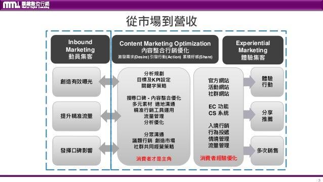 【MMdc 課程】海外市場國際互聯網媒體營銷策略 Slide 3
