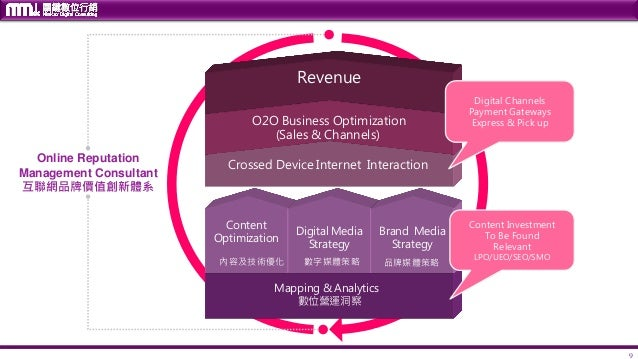 9 Mapping & Analytics 數位營運洞察 Crossed Device Internet Interaction O2O Business Optimization (Sales & Channels) Revenue Cont...