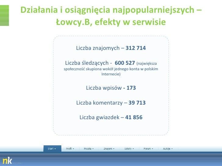 Działania i osiągnięcia najpopularniejszych – Łowcy.B, efekty w serwisie Liczba znajomych –  312 714 Liczba śledzących -  ...