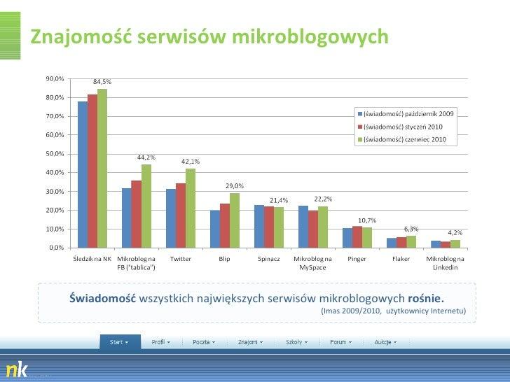 Znajomość serwisów mikroblogowych Świadomość  wszystkich największych serwisów mikroblogowych  rośnie. (Imas 2009/2010,  u...