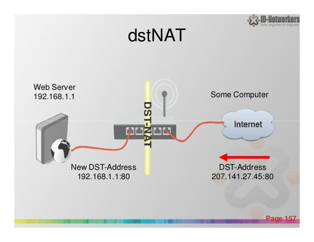 dstNAT Web Server 192.168.1.1 Some Computer Powerpoint Templates Page 157 DST-Address 207.141.27.45:80 New DST-Address 192...
