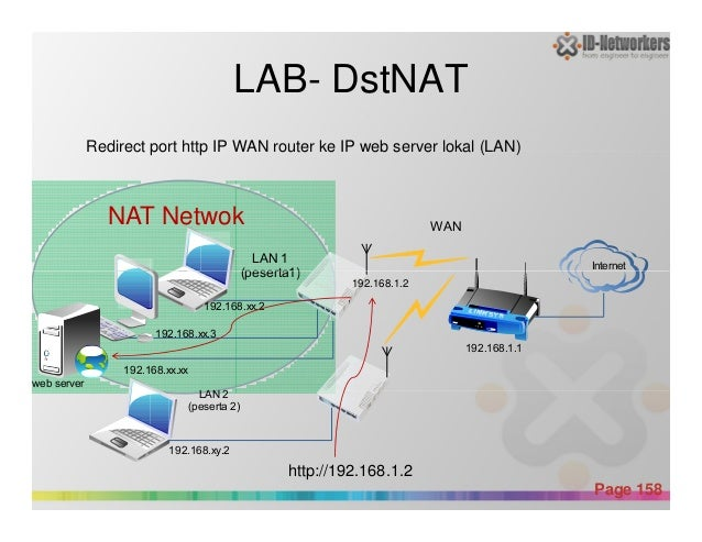 LAB- DstNAT Redirect port http IP WAN router ke IP web server lokal (LAN) Internet LAN 1 (peserta1) WAN NAT Netwok Powerpo...