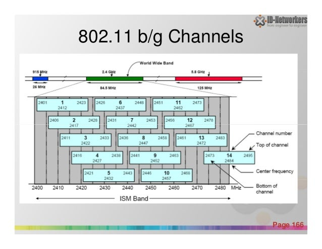 802.11 b/g Channels Powerpoint Templates Page 166