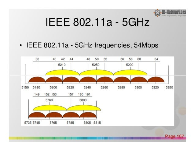 IEEE 802.11a - 5GHz • IEEE 802.11a - 5GHz frequencies, 54Mbps Powerpoint Templates Page 167