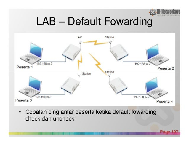 LAB – Default Fowarding Powerpoint Templates Page 197 • Cobalah ping antar peserta ketika default fowarding check dan unch...