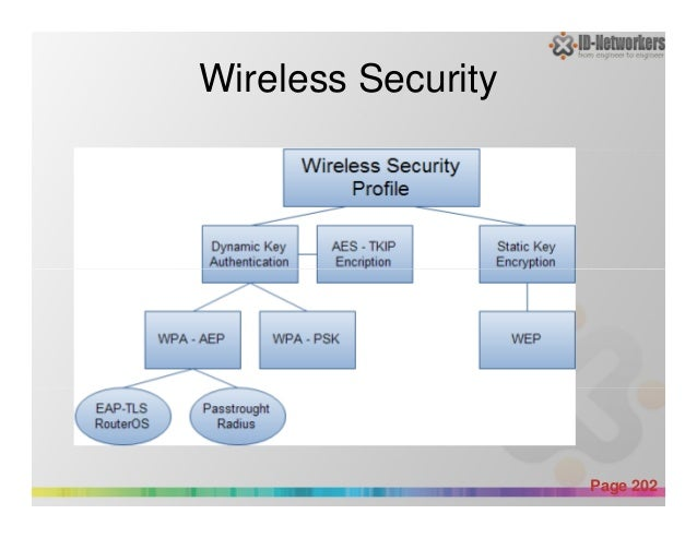 Wireless Security Powerpoint Templates Page 202