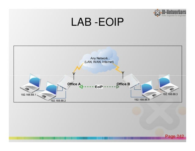 LAB -EOIP Powerpoint Templates Page 242