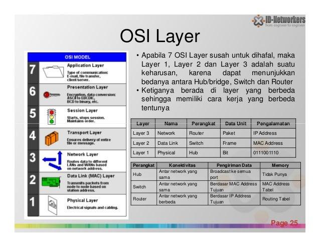 OSI Layer Layer Nama Perangkat Data Unit Pengalamatan • Apabila 7 OSI Layer susah untuk dihafal, maka Layer 1, Layer 2 dan...