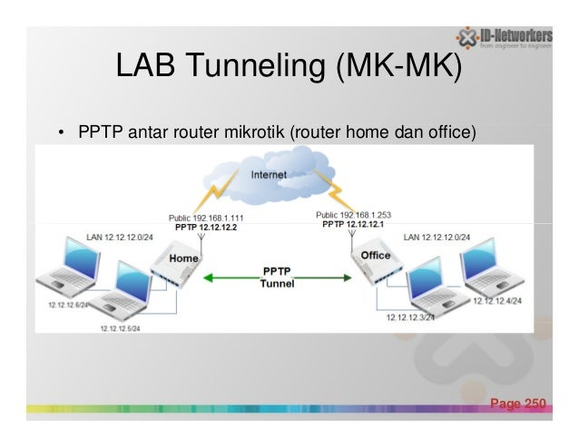 LAB Tunneling (MK-MK) • PPTP antar router mikrotik (router home dan office) Powerpoint Templates Page 250