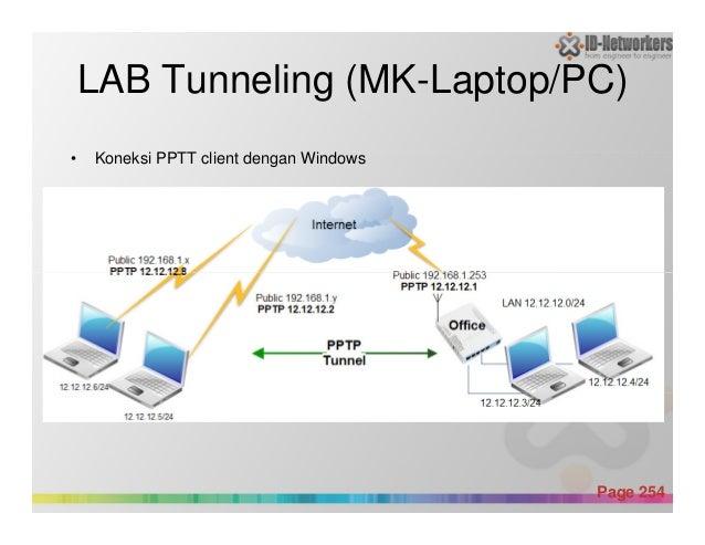 LAB Tunneling (MK-Laptop/PC) • Koneksi PPTT client dengan Windows Powerpoint Templates Page 254