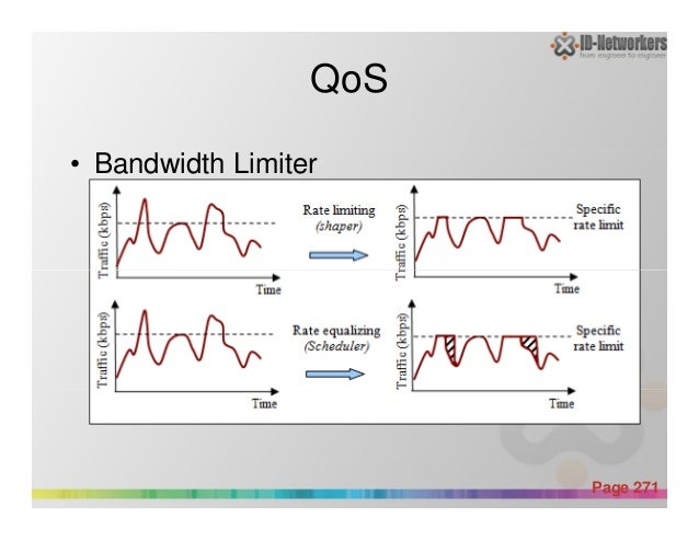 QoS • Bandwidth Limiter Powerpoint Templates Page 271