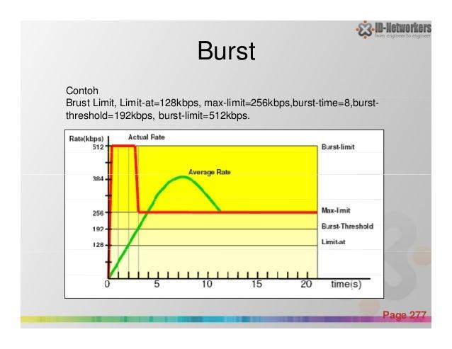 Burst Contoh Brust Limit, Limit-at=128kbps, max-limit=256kbps,burst-time=8,burst- threshold=192kbps, burst-limit=512kbps. ...