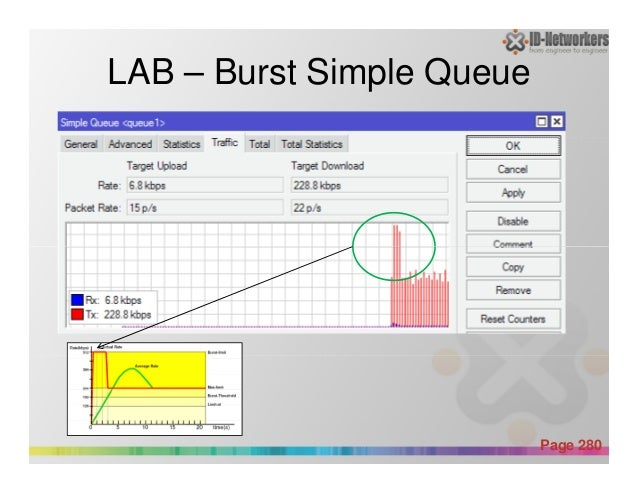 LAB – Burst Simple Queue Powerpoint Templates Page 280