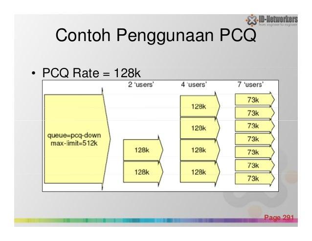 Contoh Penggunaan PCQ • PCQ Rate = 128k Powerpoint Templates Page 291