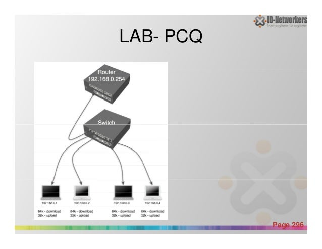 LAB- PCQ Powerpoint Templates Page 296