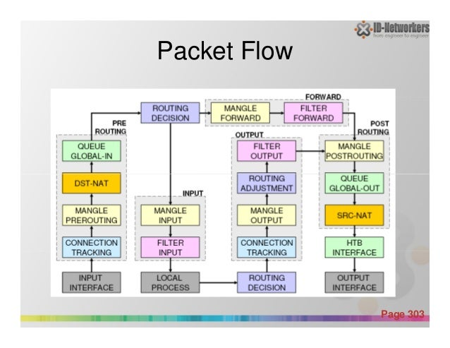 Packet Flow Powerpoint Templates Page 303
