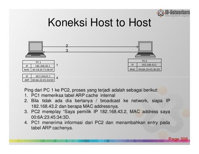 Koneksi Host to Host PC 1 IP 182.168.43.1 MAC 00:1B:24:72:06:9F PC 2 IP 182.168.43.2 MAC 00:6A:23:45:34:3D 2 3 IP 182.168....