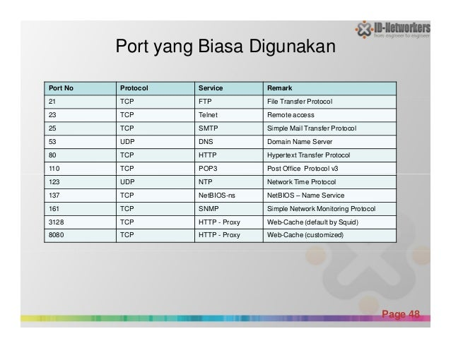 Port yang Biasa Digunakan Port No Protocol Service Remark 21 TCP FTP File Transfer Protocol 23 TCP Telnet Remote access 25...
