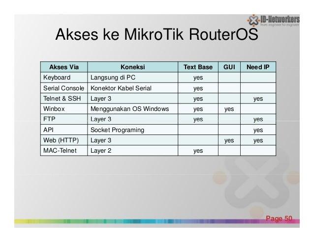 Akses ke MikroTik RouterOS Akses Via Koneksi Text Base GUI Need IP Keyboard Langsung di PC yes Serial Console Konektor Kab...