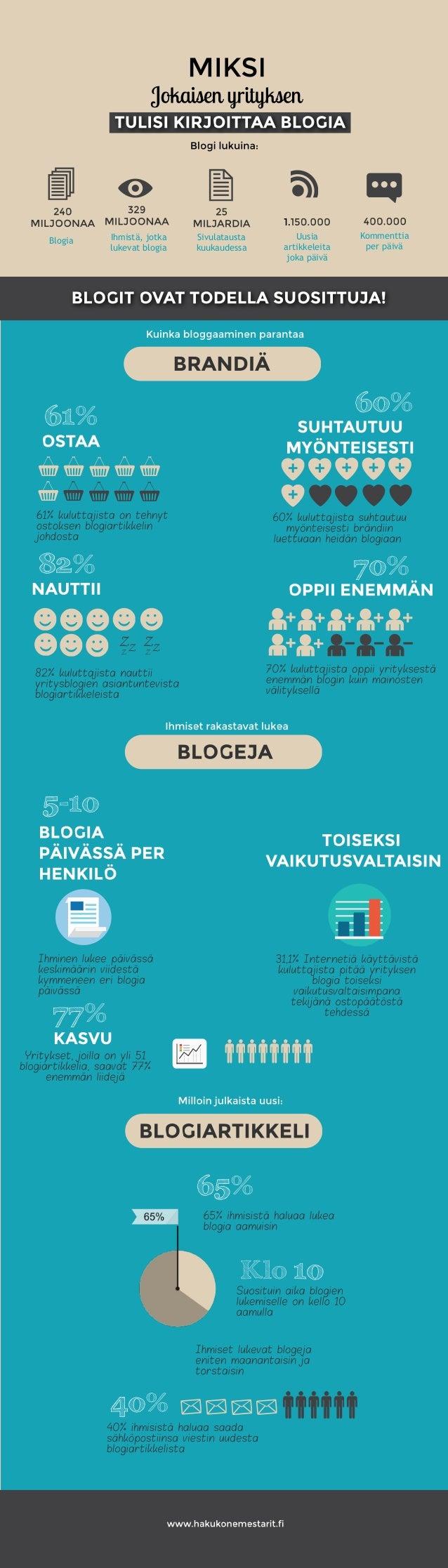 Blogia Ihmistä,jotka lukevatblogia Sivulatausta kuukaudessa Uusia artikkeleita jokapäivä Kommenttia perpäivä