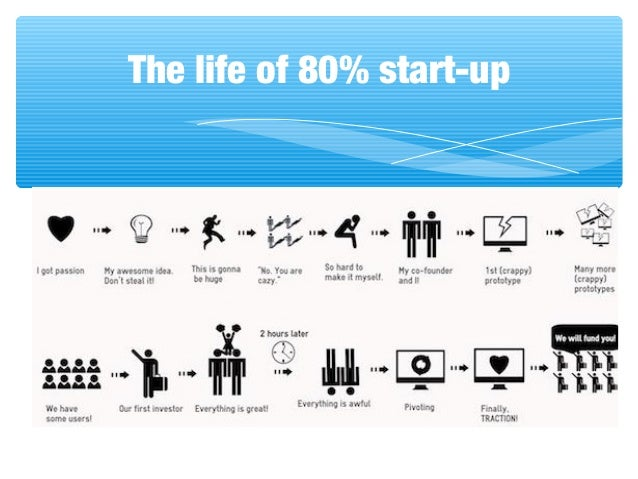 The life of 80% start-up