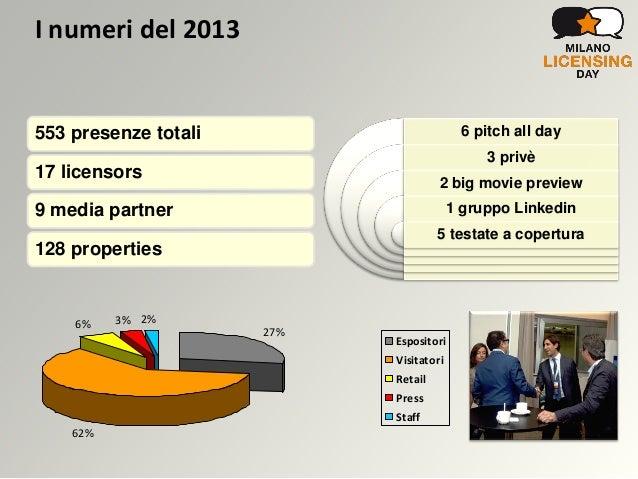 Numeri Hotel Milano