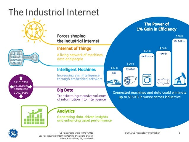 Beyond Big Data Harnessing The Industrial Internet For