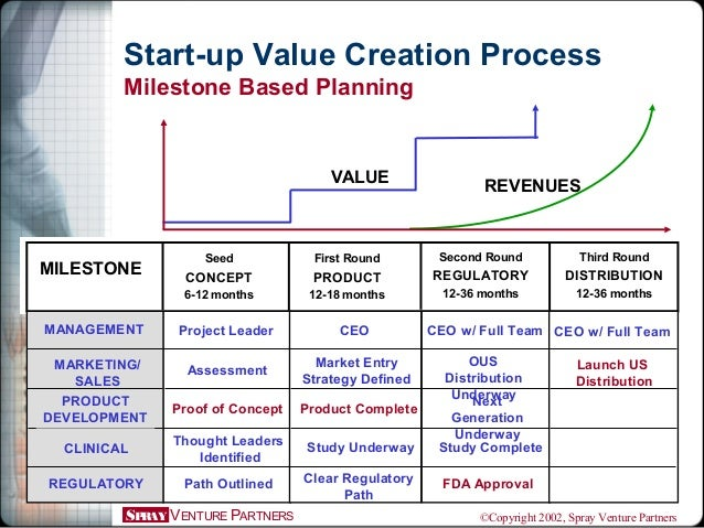 SPRAY VENTURE PARTNERS ©Copyright 2002, Spray Venture Partners MILESTONE Seed CONCEPT 6-12 months First Round PRODUCT 12-1...