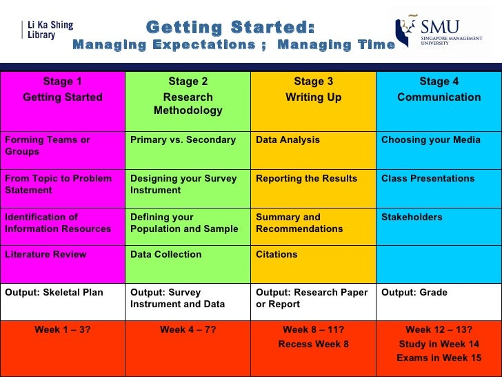 Getting Started:  Managing Expectations ;  Managing Time Stage 1 Getting Started Stage 2 Research Methodology Stage 3 Writ...