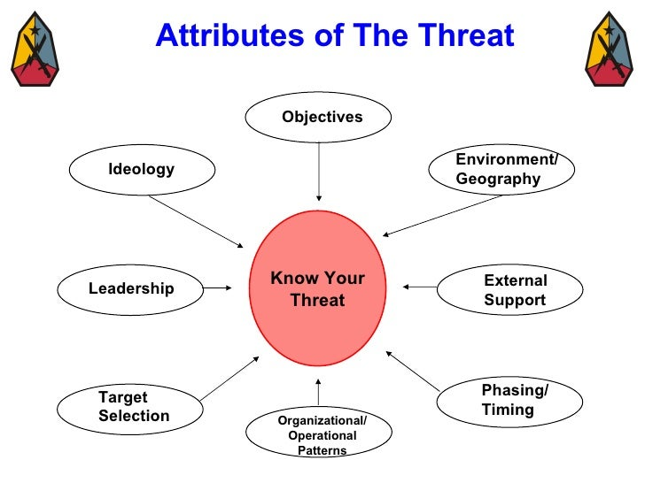 Know Your Threat Leadership Ideology External Support Environment/ Geography Objectives Target Selection Organizational/ O...