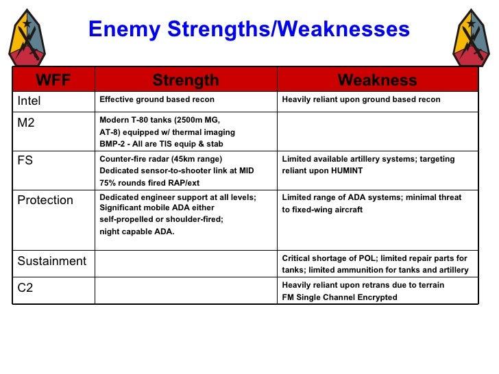 Intel strength weakness