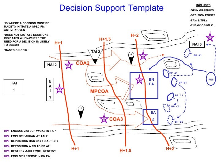 Tactics 101 067 – decisions and the decision support template.